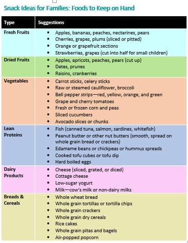 Snack Ideas Family Chart
